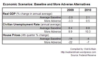 fedeconomicscenariosfor2009_2010